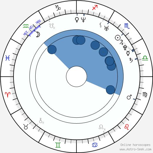 Luke Hemsworth wikipedia, horoscope, astrology, instagram