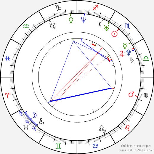 Martin Koláček birth chart, Martin Koláček astro natal horoscope, astrology