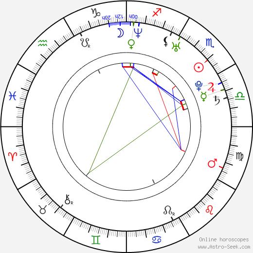 Matt L. Jones astro natal birth chart, Matt L. Jones horoscope, astrology