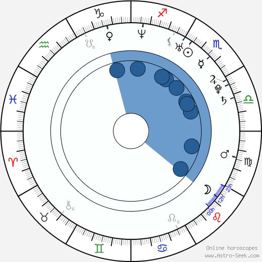 Nasim Pedrad wikipedia, horoscope, astrology, instagram