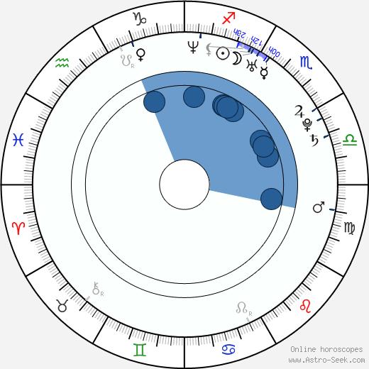 Natasha Bedingfield wikipedia, horoscope, astrology, instagram