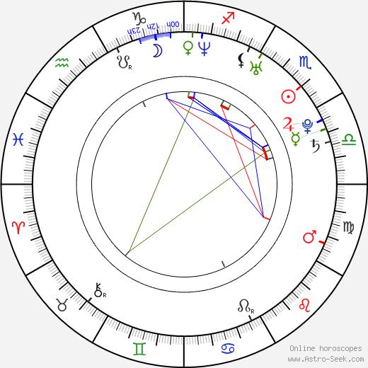 Patrik Stoklasa astro natal birth chart, Patrik Stoklasa horoscope, astrology
