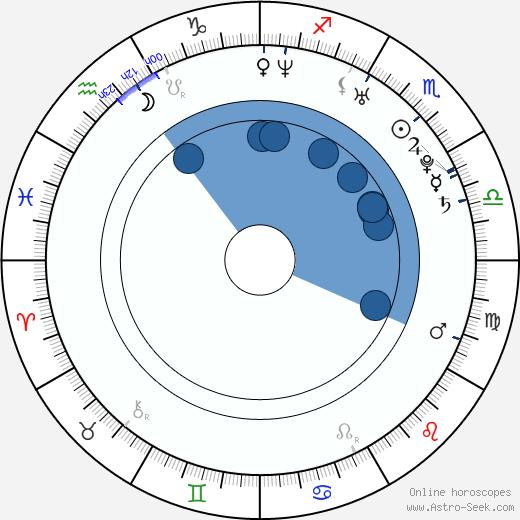 Radka Kudláčková wikipedia, horoscope, astrology, instagram