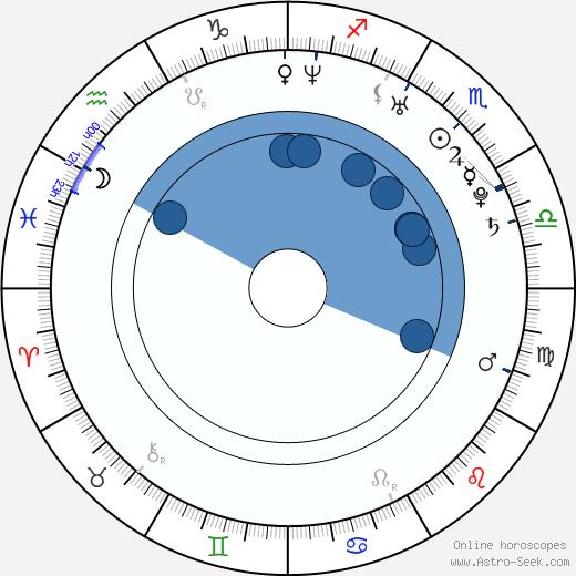 Reza Dormishian wikipedia, horoscope, astrology, instagram