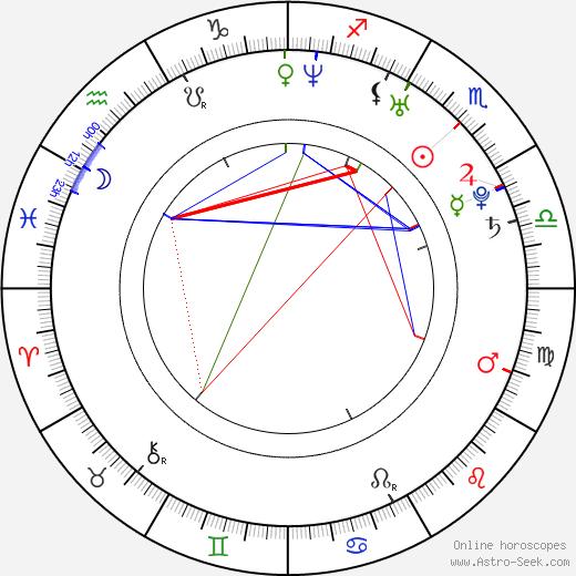 Reza Dormishian birth chart, Reza Dormishian astro natal horoscope, astrology