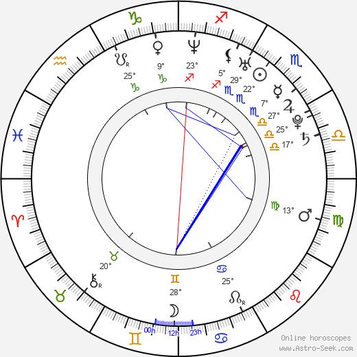 Russell Tovey birth chart, biography, wikipedia 2020, 2021