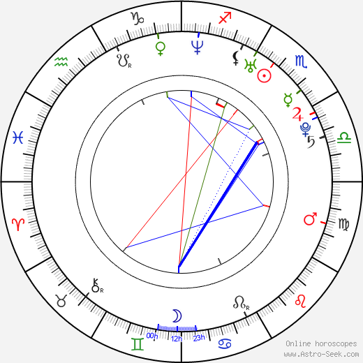 Russell Tovey birth chart, Russell Tovey astro natal horoscope, astrology