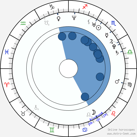 Ry Russo-Young wikipedia, horoscope, astrology, instagram