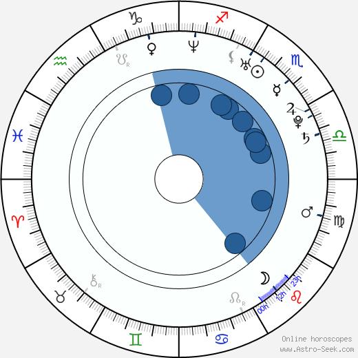 Sarah Harding wikipedia, horoscope, astrology, instagram