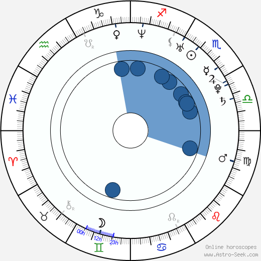 Sarah-Judith Mettke wikipedia, horoscope, astrology, instagram