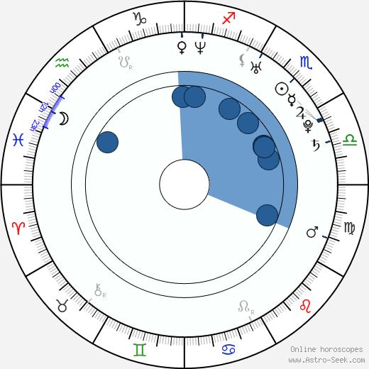 Shunsuke Kubozuka wikipedia, horoscope, astrology, instagram