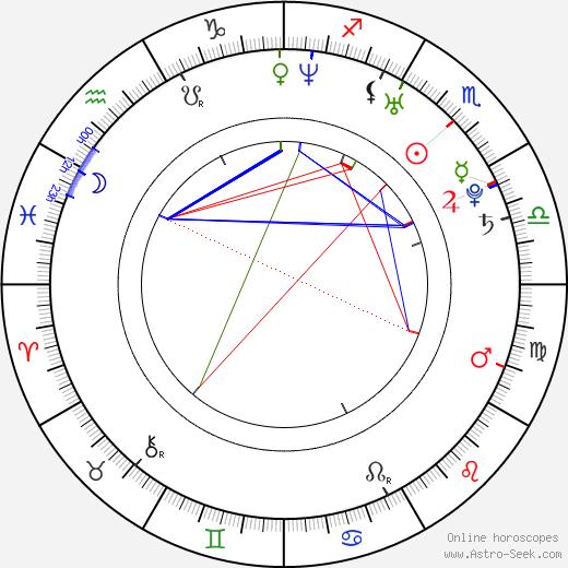 Shunsuke Kubozuka birth chart, Shunsuke Kubozuka astro natal horoscope, astrology