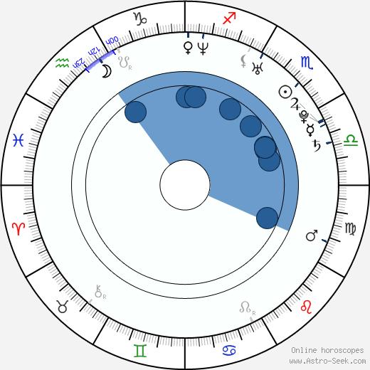 Tatiana Kovylina wikipedia, horoscope, astrology, instagram