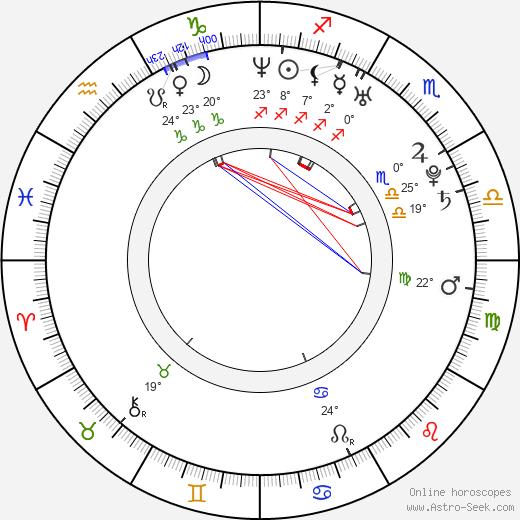 Teddy Dunn birth chart, biography, wikipedia 2019, 2020