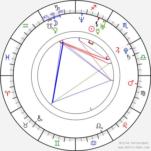 Teddy Dunn birth chart, Teddy Dunn astro natal horoscope, astrology