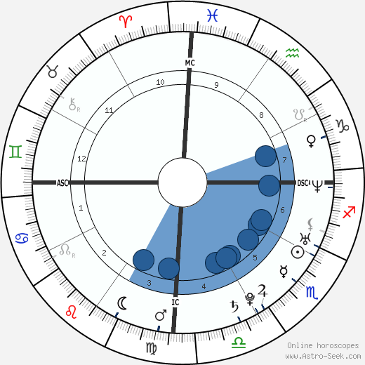 Thierry Dusautoir wikipedia, horoscope, astrology, instagram