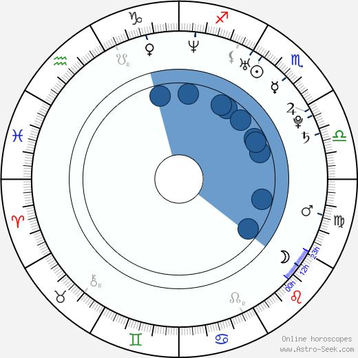 Vittoria Puccini wikipedia, horoscope, astrology, instagram