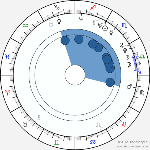 Yukio Kasukawa wikipedia, horoscope, astrology, instagram