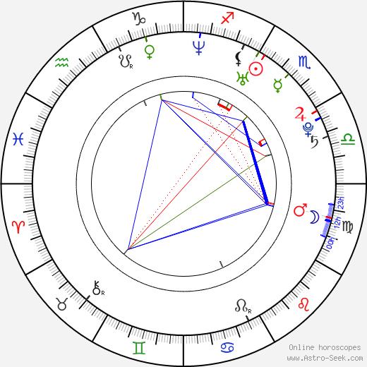 Yuko Kavaguti birth chart, Yuko Kavaguti astro natal horoscope, astrology
