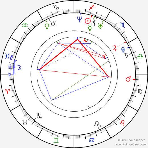 Adan Canto astro natal birth chart, Adan Canto horoscope, astrology