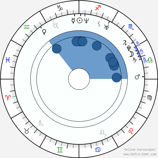Adrian Perdjon wikipedia, horoscope, astrology, instagram