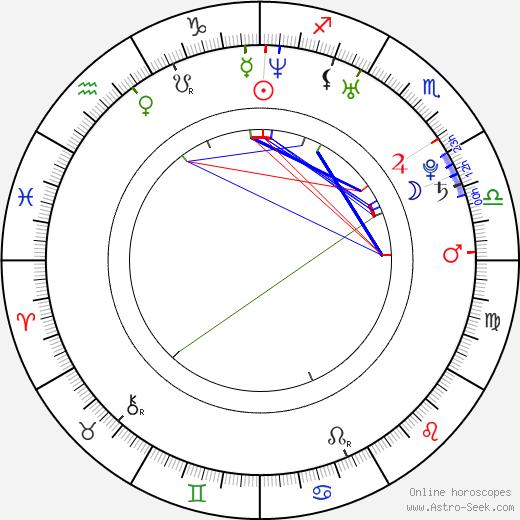 Adrian Perdjon birth chart, Adrian Perdjon astro natal horoscope, astrology