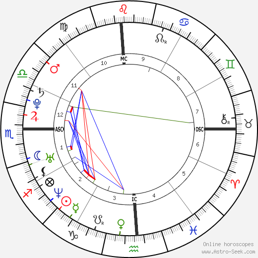 Alex Maas tema natale, oroscopo, Alex Maas oroscopi gratuiti, astrologia