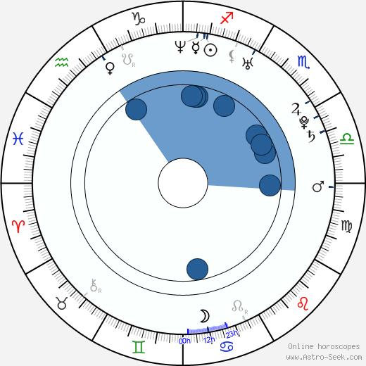 Alexandria DeFabiis wikipedia, horoscope, astrology, instagram