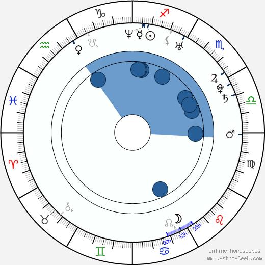 Ambria Miscia wikipedia, horoscope, astrology, instagram