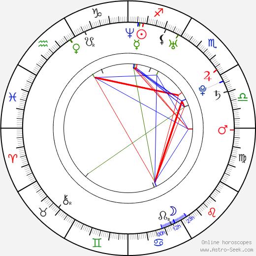 Ambria Miscia tema natale, oroscopo, Ambria Miscia oroscopi gratuiti, astrologia