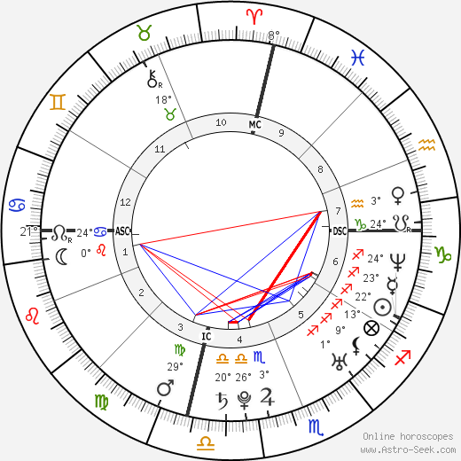 Amy Lee birth chart, biography, wikipedia 2019, 2020