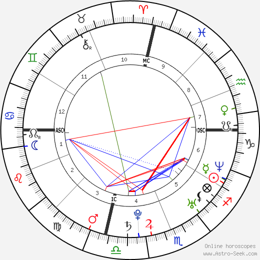 Amy Lee astro natal birth chart, Amy Lee horoscope, astrology