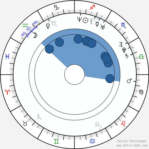 Andrea Lehotská wikipedia, horoscope, astrology, instagram