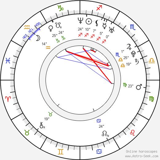 Andrea Lehotská birth chart, biography, wikipedia 2020, 2021