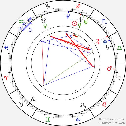 Andrea Lehotská birth chart, Andrea Lehotská astro natal horoscope, astrology