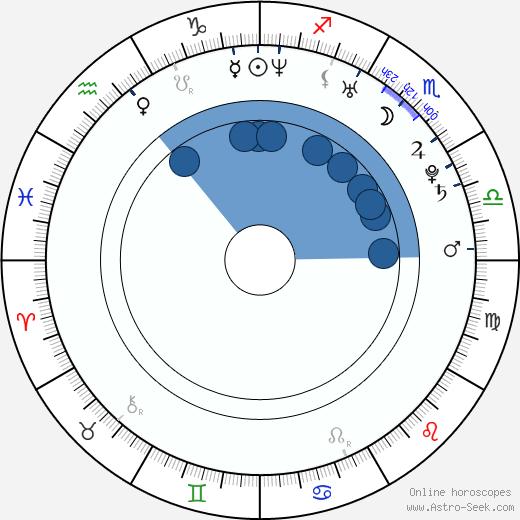 Anna Antonowicz wikipedia, horoscope, astrology, instagram