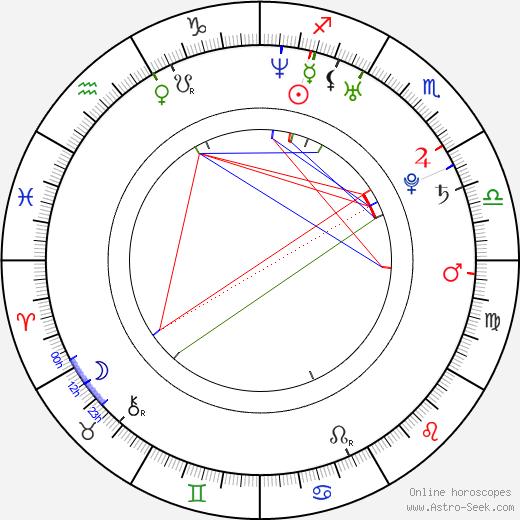 Azra Akin birth chart, Azra Akin astro natal horoscope, astrology
