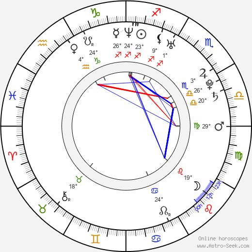 Brendan Fletcher birth chart, biography, wikipedia 2019, 2020