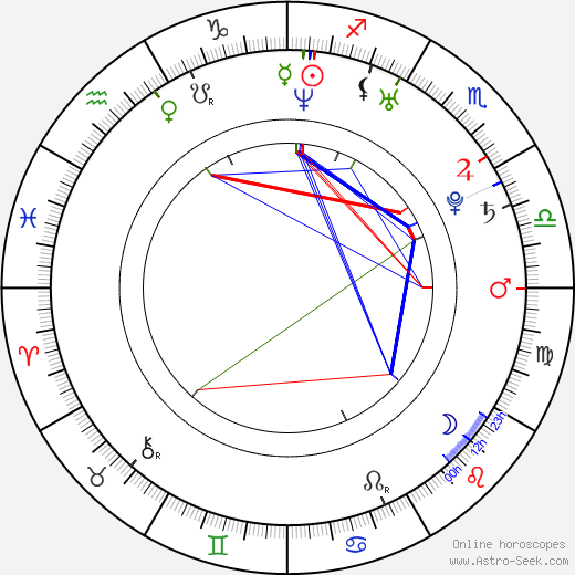 Brendan Fletcher astro natal birth chart, Brendan Fletcher horoscope, astrology