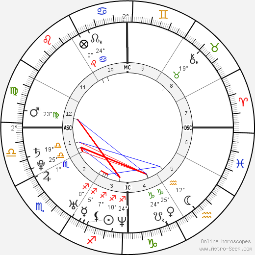 Britney Spears birth chart, biography, wikipedia 2020, 2021