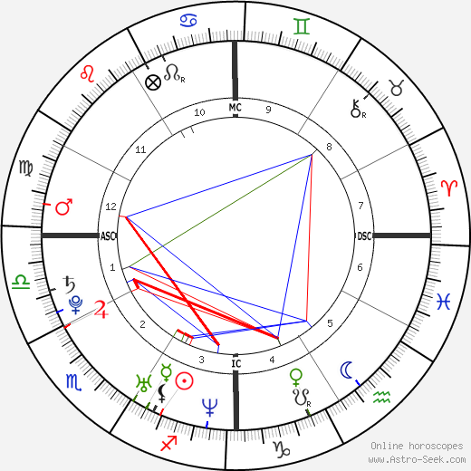 Britney Spears birth chart, Britney Spears astro natal horoscope, astrology