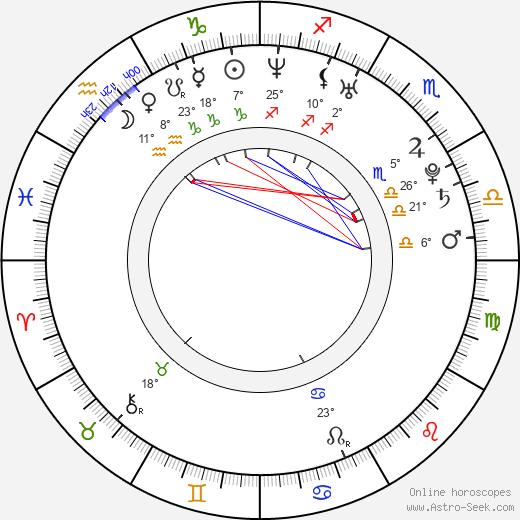 Charlotte Riley birth chart, biography, wikipedia 2019, 2020