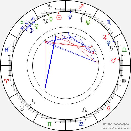 Charlotte Riley astro natal birth chart, Charlotte Riley horoscope, astrology