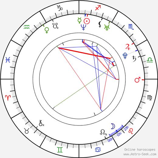 Christine Horne astro natal birth chart, Christine Horne horoscope, astrology