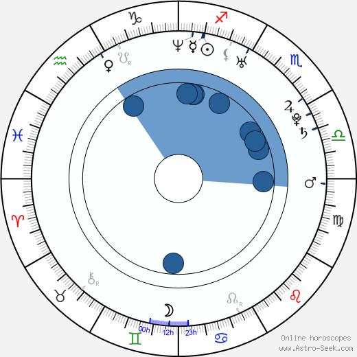 Daniel Cerny wikipedia, horoscope, astrology, instagram