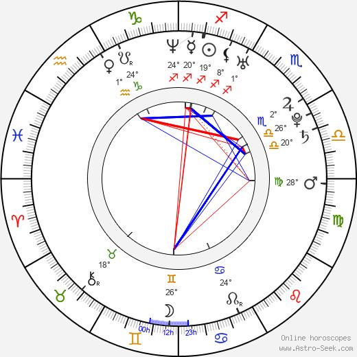 Daniel Cerny birth chart, biography, wikipedia 2020, 2021
