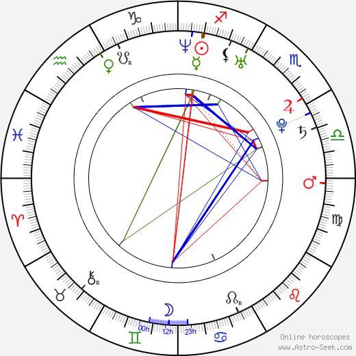 Daniel Cerny birth chart, Daniel Cerny astro natal horoscope, astrology