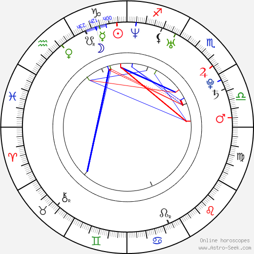 Emilie de Ravin birth chart, Emilie de Ravin astro natal horoscope, astrology