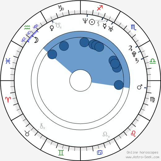 Eric Jungmann wikipedia, horoscope, astrology, instagram