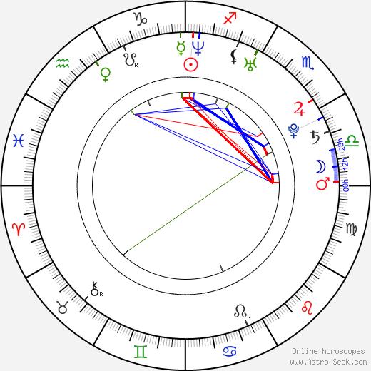 Eriko Sató birth chart, Eriko Sató astro natal horoscope, astrology